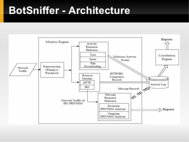 BotSniffer - Architecture