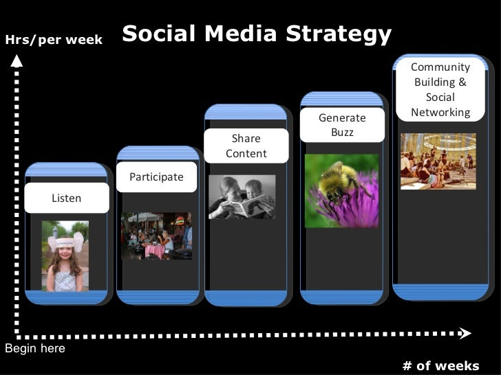 Begin here Hrs/per week # of weeks Social Media Strategy Generate Buzz Share Content Listen Participate Community Building...
