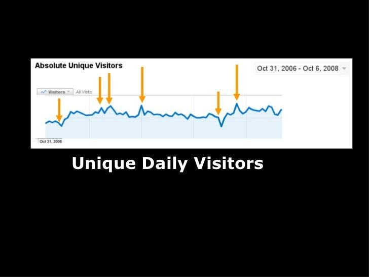 Unique Daily Visitors