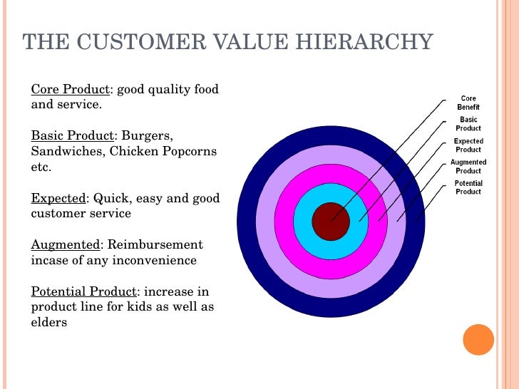 Learn More About Customer Value Hierarchy in These Related Titles