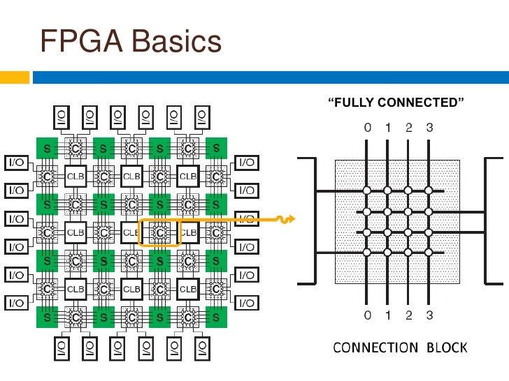 fpga architecture presentation
