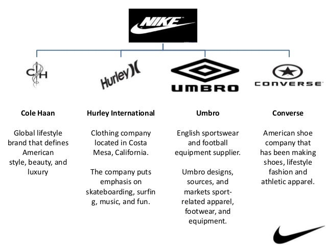 market segmentation of the nike company What is market segmentation and how can it take a company like nike if the company were simply to run marketing campaigns that appealed to its.