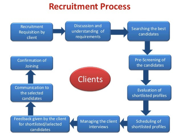 recruitment process checks and balances Do not completely remove checks and balance process elements from your safety and regulatory procedures what we can and should do is streamline our ability to make the checks and authorize proceedings with the least waste of time and energy.