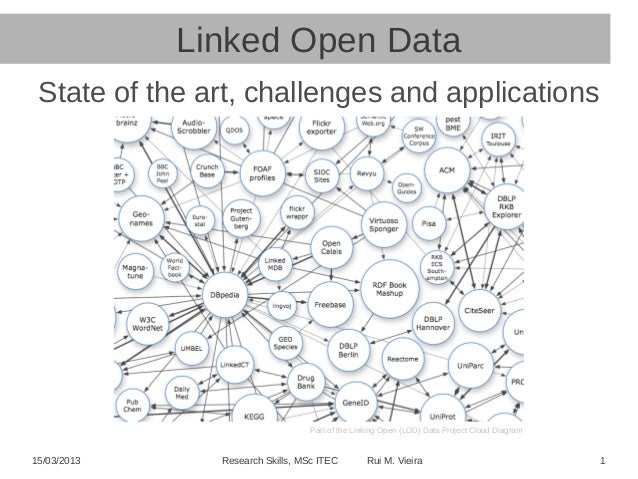 15/03/2013 Research Skills, MSc ITEC Rui M. Vieira 1 Linked Open Data State of the art, challenges and applications Part o...