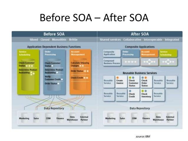 Soa service oriented architecture for Architecture soa