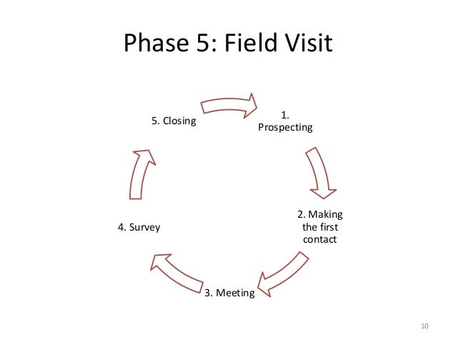 Phase 5: Field Visit 10 1. Prospecting 2. Making the first contact 3. Meeting 4. Survey 5. Closing