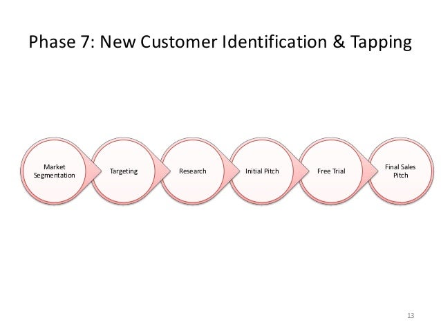 Phase 7: New Customer Identification & Tapping 13 Final Sales Pitch Free TrialInitial PitchResearchTargeting Market Segmen...