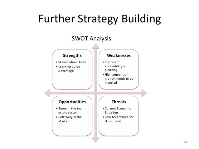 swot analysis of real estate portals Creed smith offers a swot analysis of the real estate industry, examining major players and how ready they are for change.