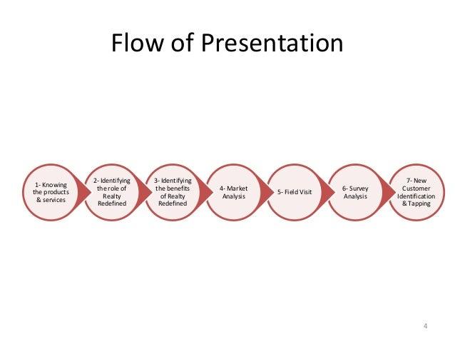Flow of Presentation 7- New Customer Identification & Tapping 6- Survey Analysis 5- Field Visit 4- Market Analysis 3- Iden...