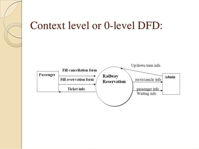 Presentation on railway reservation system context level or 0 level dfd ccuart Choice Image