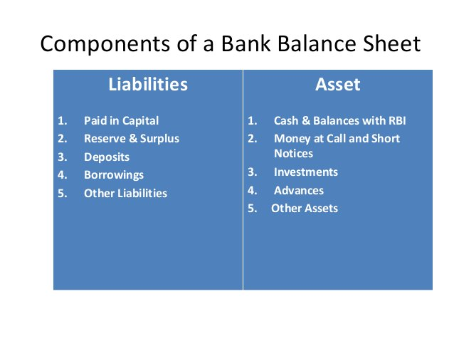 Components of a Bank Balance Sheet Liabilities 1. Paid in Capital 2. Reserve & Surplus 3. Deposits 4. Borrowings 5. Other ...