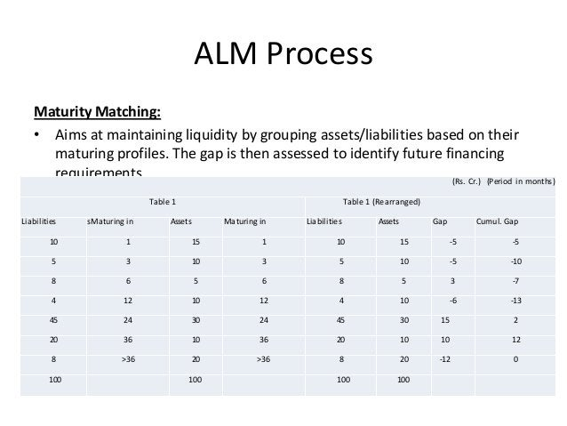 ALM Process Maturity Matching: • Aims at maintaining liquidity by grouping assets/liabilities based on their maturing prof...
