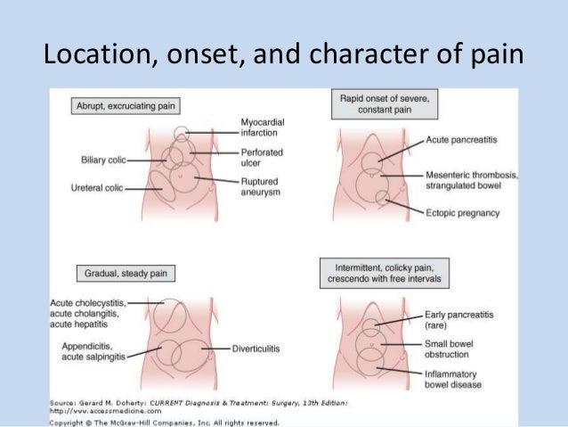 Appendix Pain Location Diagram