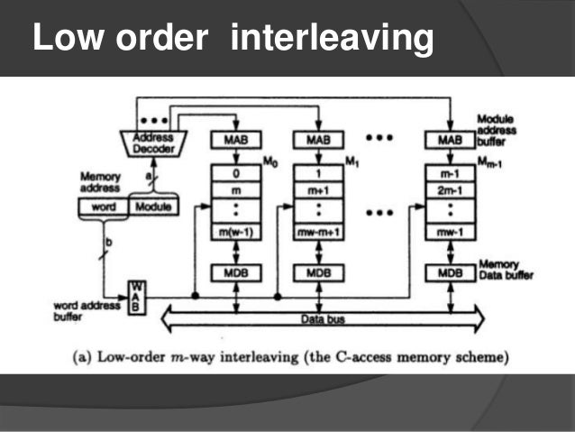 memory interleaving and low order interleaving and high