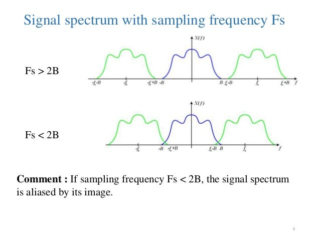 Sound analysis and processing with MATLAB