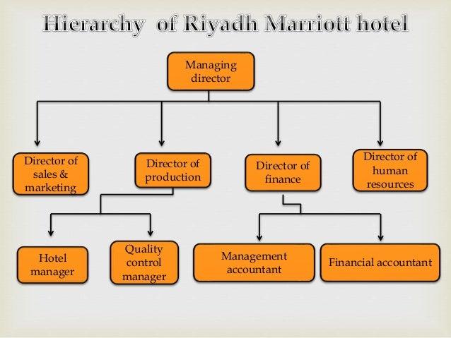 Marriott Hotel Presentation