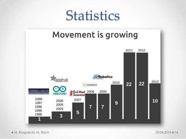 Statistics 29.04.2014M. Krogulecki, M. Pioch 14