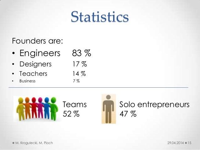 Statistics 29.04.2014M. Krogulecki, M. Pioch 15 Founders are: • Engineers 83 % • Designers 17 % • Teachers 14 % • Business...