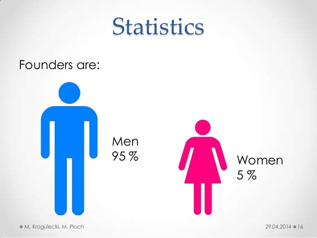 Statistics 29.04.2014M. Krogulecki, M. Pioch 16 Founders are: Men 95 % Women 5 %