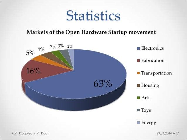 Statistics 29.04.2014M. Krogulecki, M. Pioch 17 63% 16% 5% 4% 3% 3% 2% Markets of the Open Hardware Startup movement Elect...