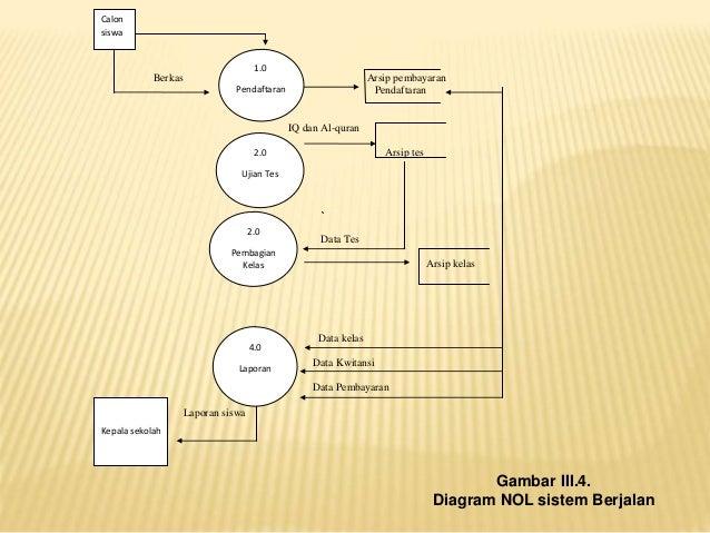 Metolid diagram konteks sistem berjalan calon siswa petugas psb kepala sekolah 7 ccuart Images