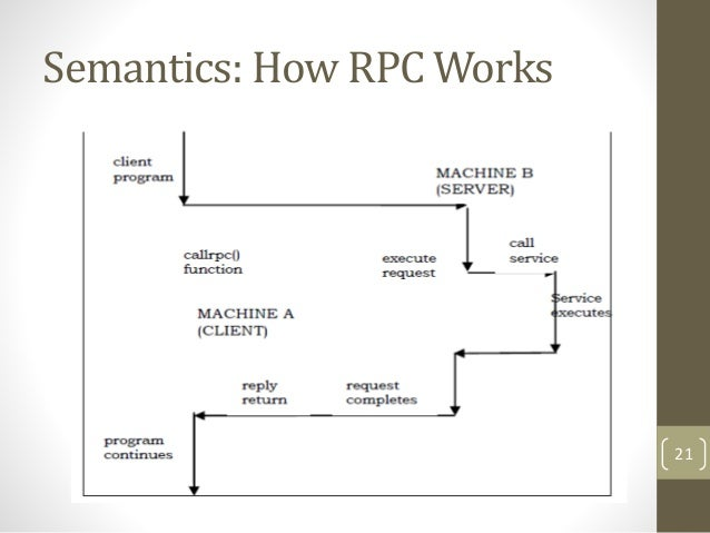 How Rpc Works Ibovnathandedecker