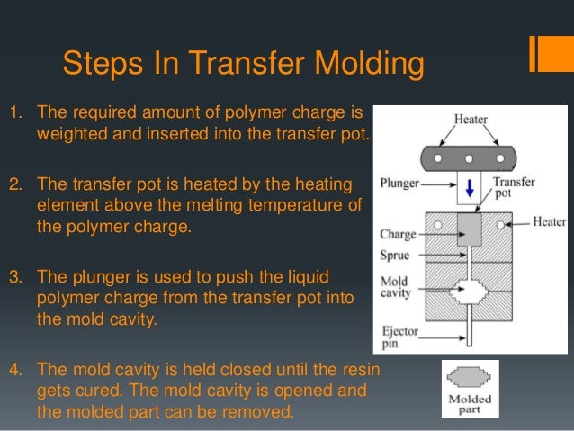 Compression And Transfer Moulding