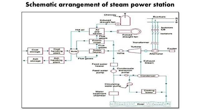 Presentation on thermal power plant Power Plant Diagram of Water Power Plant Overview Diagram Steam Plant Diagram on thermal power plant schematic diagram
