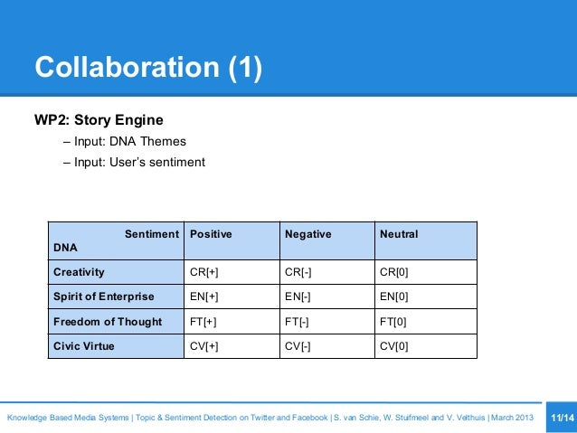Collaboration (1) WP2: Story Engine – Input: DNA Themes – Input: User's sentiment 11/14Knowledge Based Media Systems   Top...