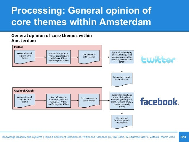 Processing: General opinion of core themes within Amsterdam 5/14Knowledge Based Media Systems   Topic & Sentiment Detectio...