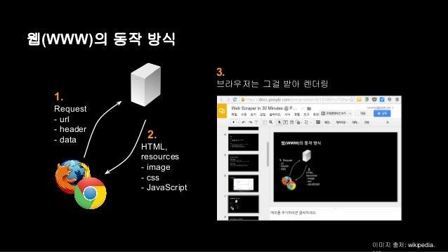 웹(WWW)의 동작 방식  1.  Request  - url  - header  - data 2.  HTML,  resources  - image  - css  - JavaScript  3.  브라우저는 그걸 받아 렌더...