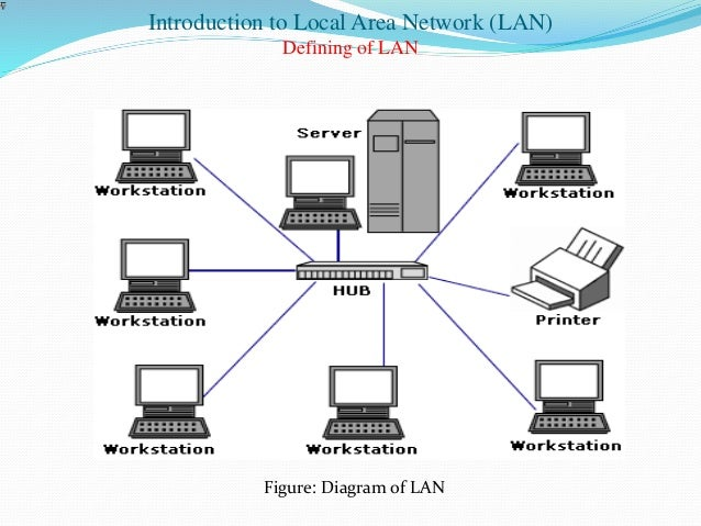 lan network proposal diagram Request for proposal for the deployment and installation of local area network ♦ design and develop a logical diagram of the network.