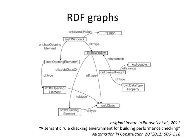 ECPPM2014 - Making SimModel information available as RDF graphs