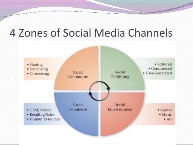 Social Media for Interior Designers