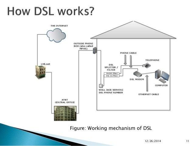 12/26/2014 11 figure: working mechanism of dsl