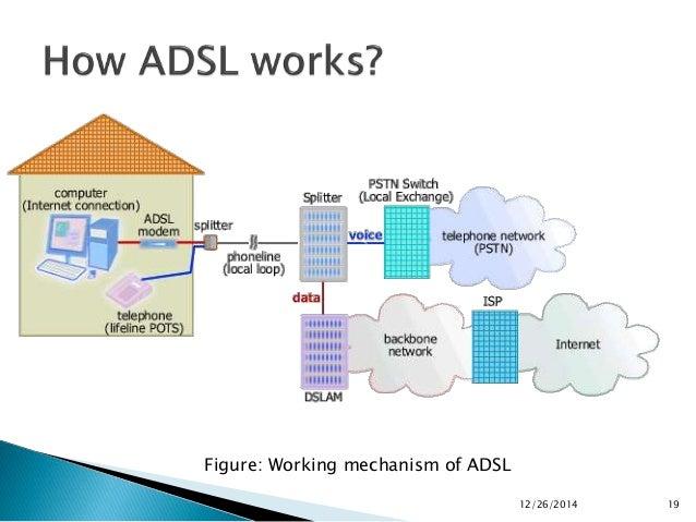 Presentation On Dsl  U0026 Adsl