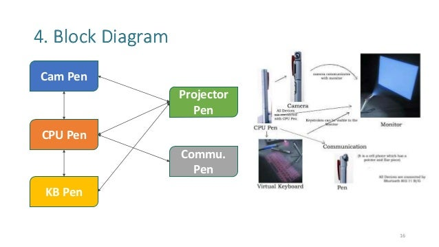 5 pen pc technology 16 638 jpg cb 1421656017 rh slideshare net explain block diagram of 5 pen pc technology CPU Diagram