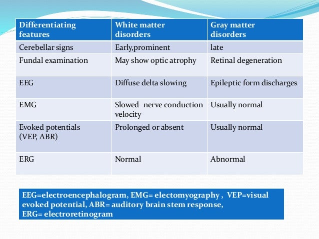... exaggerated; 11. Differentiating features White matter disorders Gray  ...