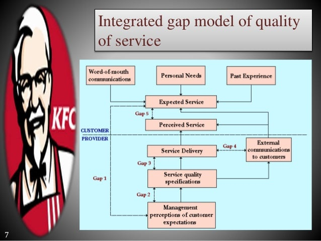 total quality management in kfc