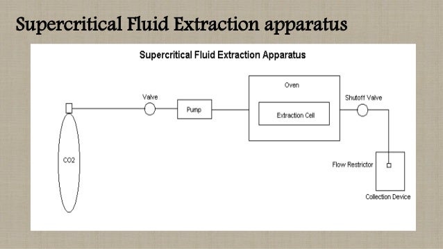 supercritical fluid chromatography Supercritical fluid chromatography and extraction first discovered in 1879,  supercritical fluids have been used for extraction applications since the 1950's.