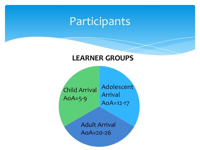 child adult differences in second language phonological learning These ih predictions were evaluated in two experiments involving 64 native korean- and english-speaking children and adults {child-adult differences in second-language phonological learning: the this study evaluated whether age effects on second language (l2) speech learning.