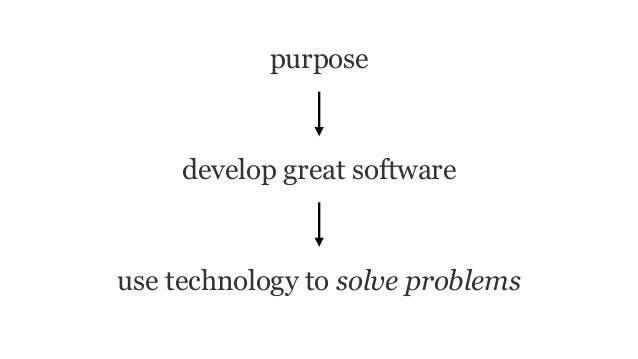 purpose develop great software use technology to solve problems