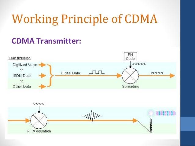 Basics of cdma