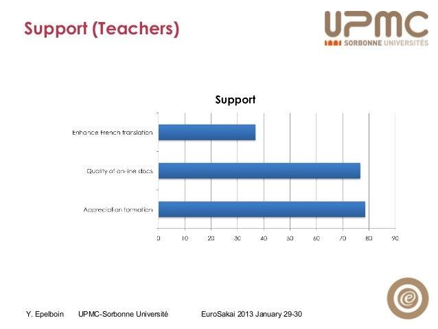 Y. Epelboin UPMC-Sorbonne Université EuroSakai 2013 January 29-30 Support (Teachers)