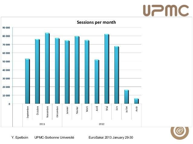 Y. Epelboin UPMC-Sorbonne Université EuroSakai 2013 January 29-30