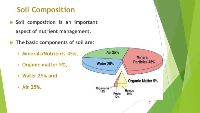 Soil profile for Nature and composition of soil