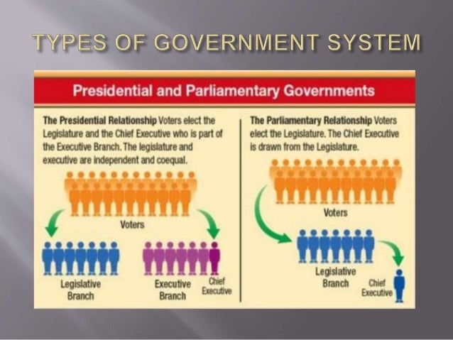PARLIAMENT AND STRUCTURE OF FEDERAL GOVERNMENT