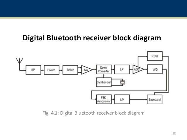 bluetooth rh slideshare net home automation using bluetooth block diagram bluetooth technology block diagram
