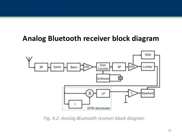 bluetooth rh slideshare net bluetooth receiver block diagram bluetooth technology block diagram