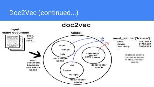 Semantic Annotation of Documents